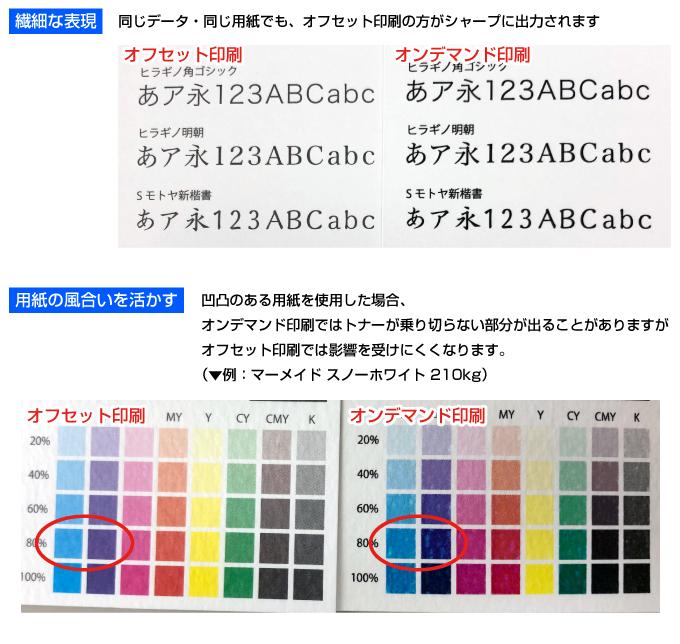 オフセット印刷とオンデマンド印刷の比較