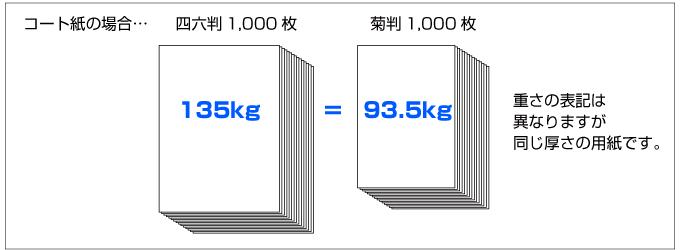 同じ厚さの用紙でも四六判と菊判で「連量」の表記は異なります