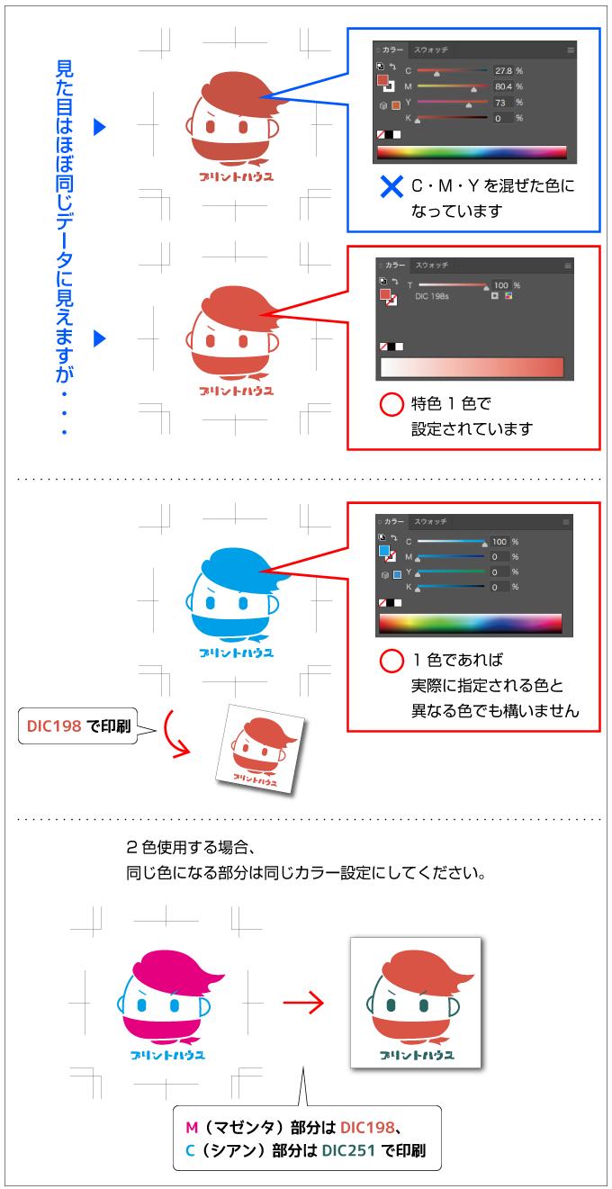 特色印刷のデータ作成方法