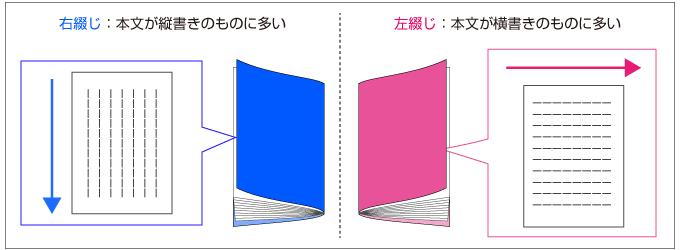 本文が縦書きの冊子は右綴じ、本文が横書きの冊子は左綴じが多い