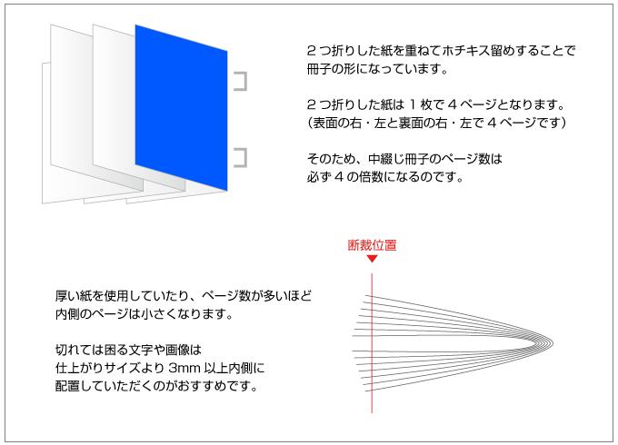 中綴じ冊子の構造