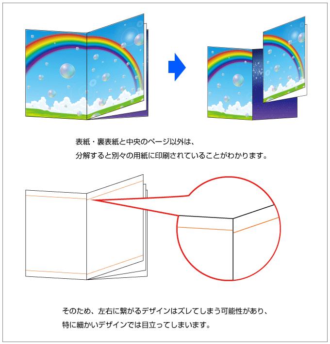 中綴じ冊子は隣り合うページでも違う用紙に印刷されています