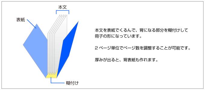 無線綴じ冊子の構造