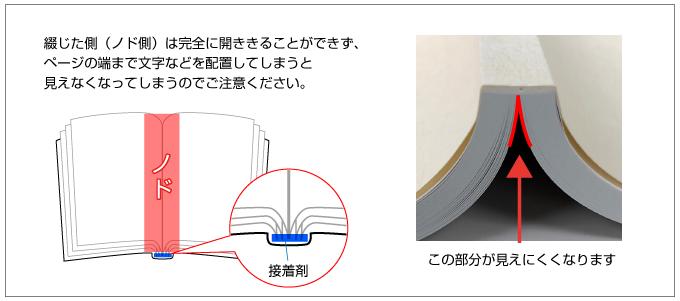 無線綴じ冊子のノド側は完全に開くことができず、見えにくくなります