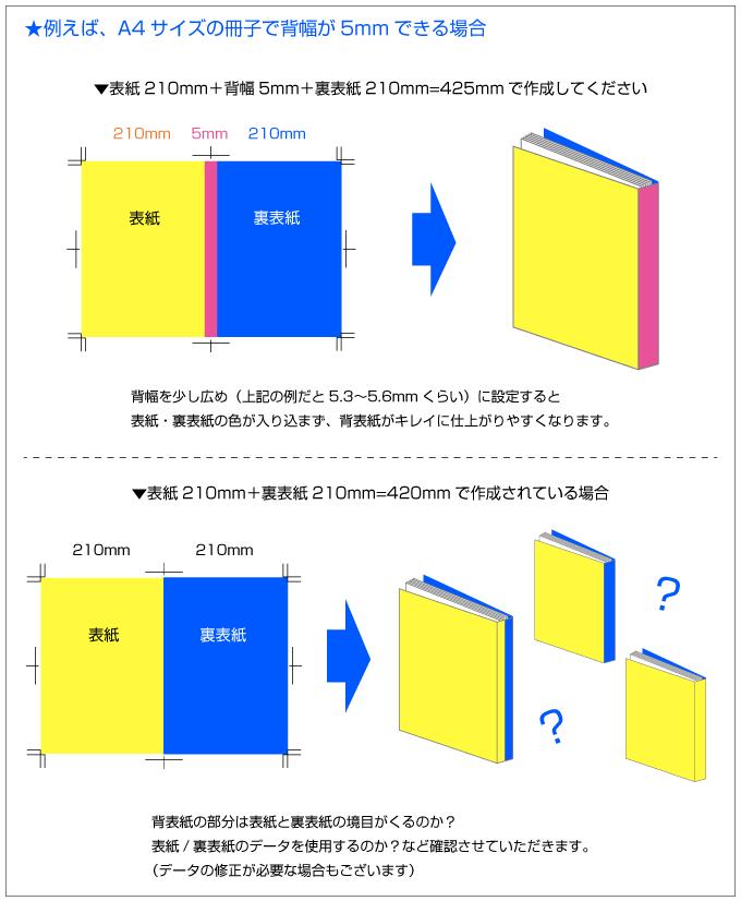 無線綴じ冊子の表紙データは背幅を考慮して作成してください