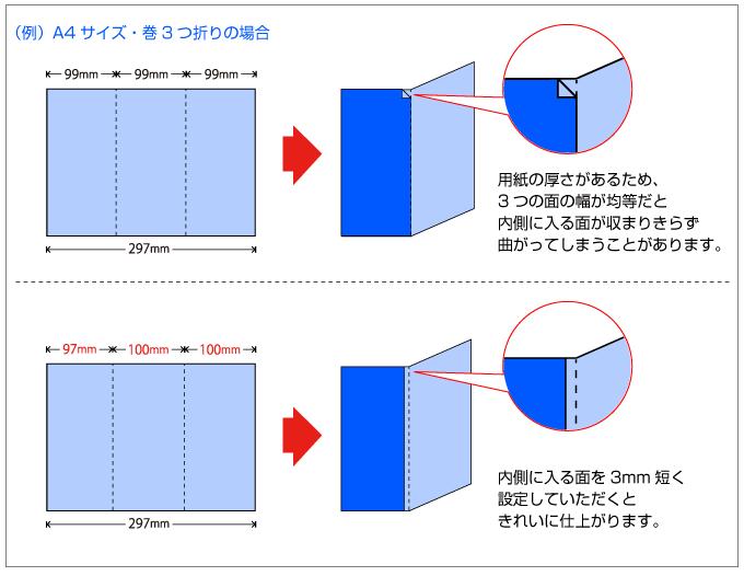 A4 巻3つ折りをする際は、各面の幅を99mm+100mm+100mmに設定してください