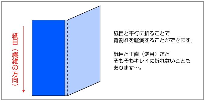 紙目と平行に用紙を折ると背割れを軽減できます