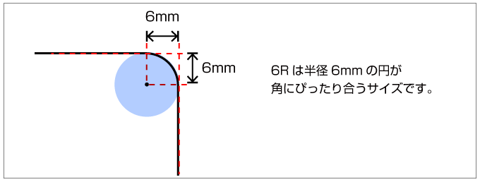 6Rは半径6mmの円が 角にぴったり合うサイズです