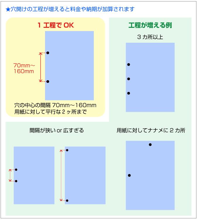 1工程で開けられる穴は間隔が70mm〜160mmで用紙に対して平行に並んだ2ヶ所までです