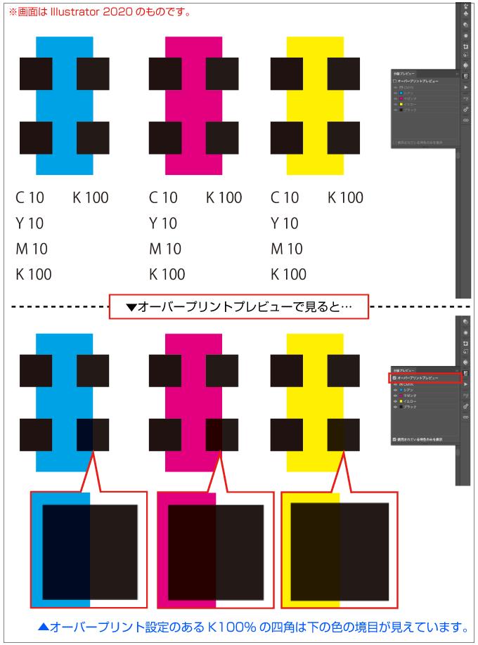 K100%のブラックは、オーバープリント設定がしてあると下の色が透けて見えます。