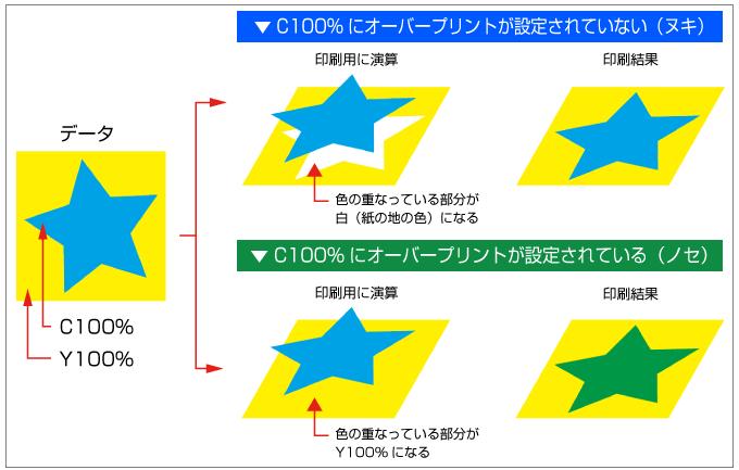 オーバープリント設定したものは、下の色に重ねて印刷し(ノセ)、設定していないものは下の色がない状態で印刷します(ヌキ)