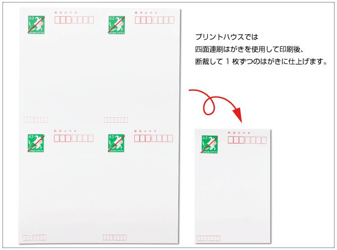 四面連刷はがきに印刷してから断裁して仕上げます