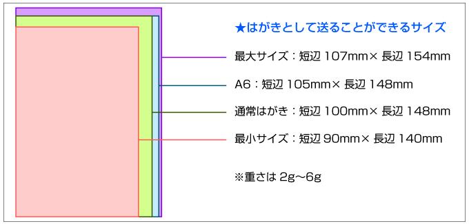 はがきとして送れるサイズは短辺が90〜107mm、長辺が140〜154mmです