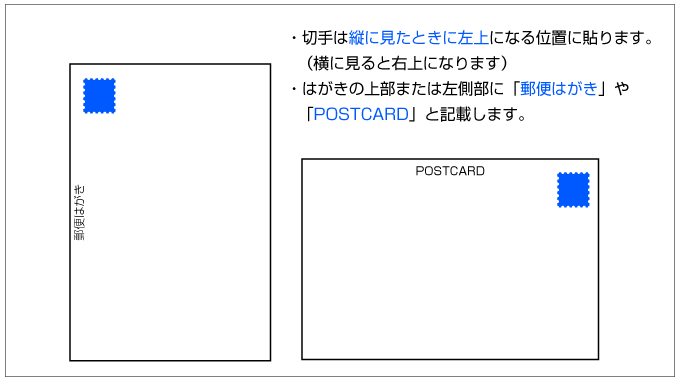 切手ははがきを縦に見たときに左上にはります。はがきの上部か左側部に「郵便はがき」などと記載します。
