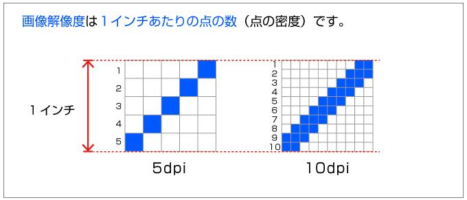 dpiとはdot per inchの略で、1インチあたりの点の数を表しています
