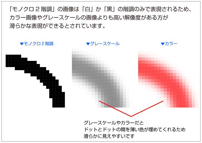 モノクロ2階調の画像はグレースケールやカラーの画像より解像度を高くするのがオススメです
